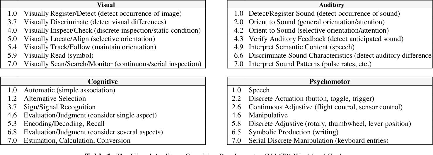 HUMAN WORKLOAD MODELING FOR AUTONOMOUS GROUND VEHICLES - Semantic