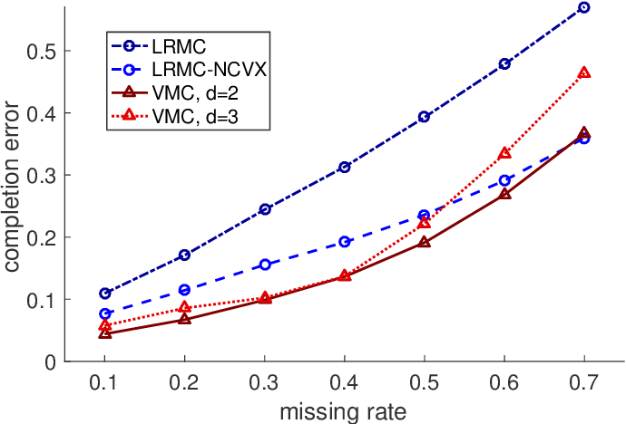 Figure 4 for Algebraic Variety Models for High-Rank Matrix Completion
