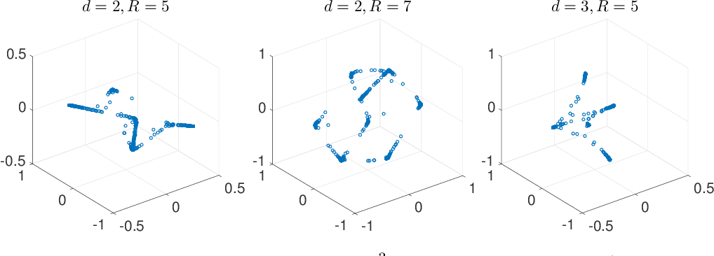 Figure 1 for Algebraic Variety Models for High-Rank Matrix Completion