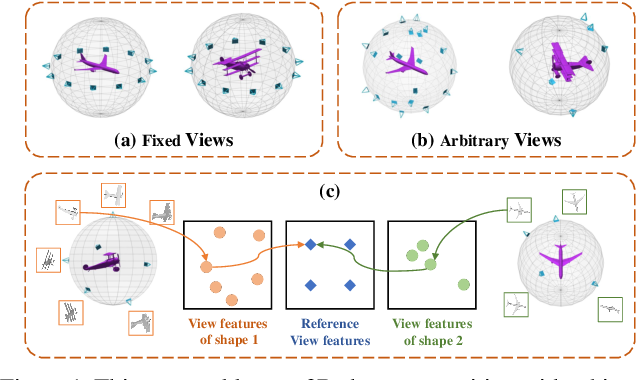 Figure 1 for Learning Canonical View Representation for 3D Shape Recognition with Arbitrary Views