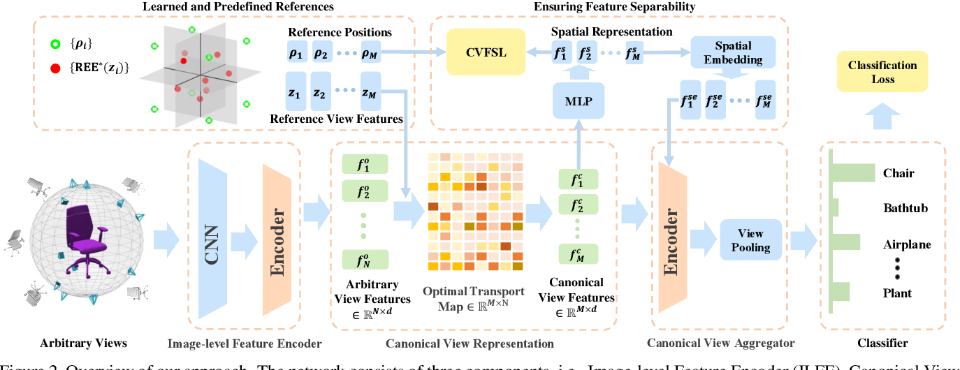 Figure 3 for Learning Canonical View Representation for 3D Shape Recognition with Arbitrary Views