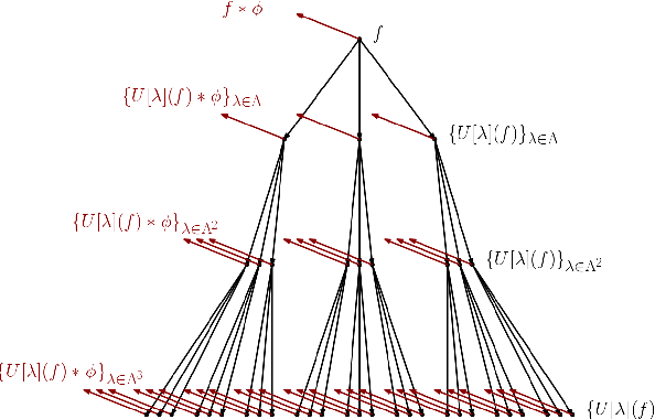 Figure 1 for Three-Dimensional Fourier Scattering Transform and Classification of Hyperspectral Images