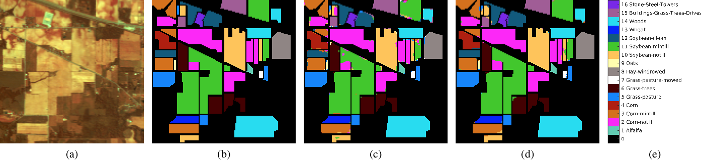Figure 2 for Three-Dimensional Fourier Scattering Transform and Classification of Hyperspectral Images