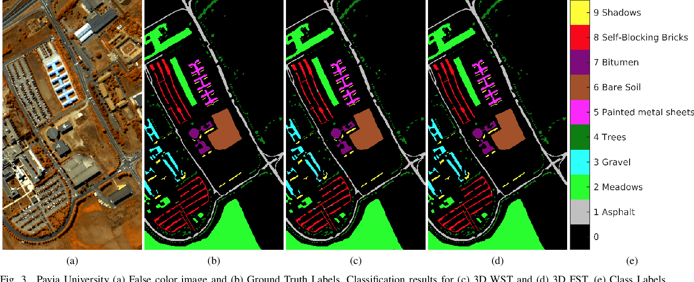 Figure 3 for Three-Dimensional Fourier Scattering Transform and Classification of Hyperspectral Images