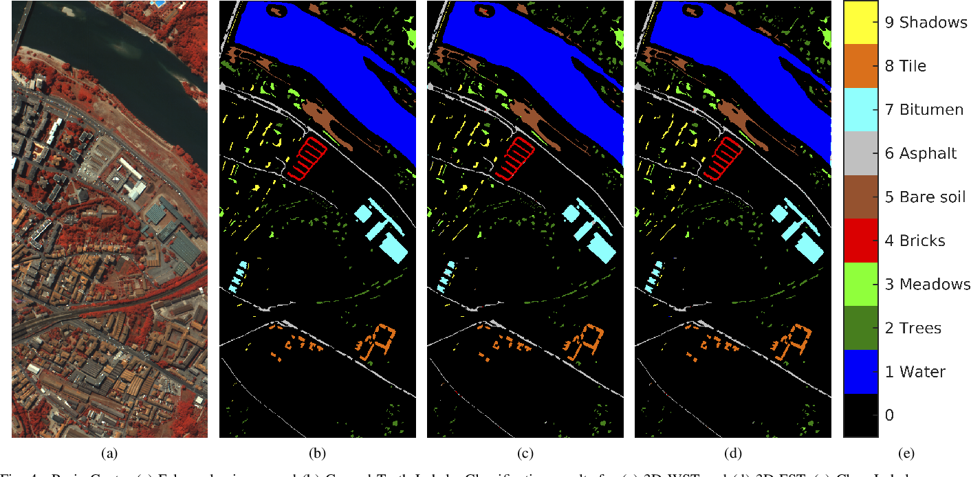 Figure 4 for Three-Dimensional Fourier Scattering Transform and Classification of Hyperspectral Images