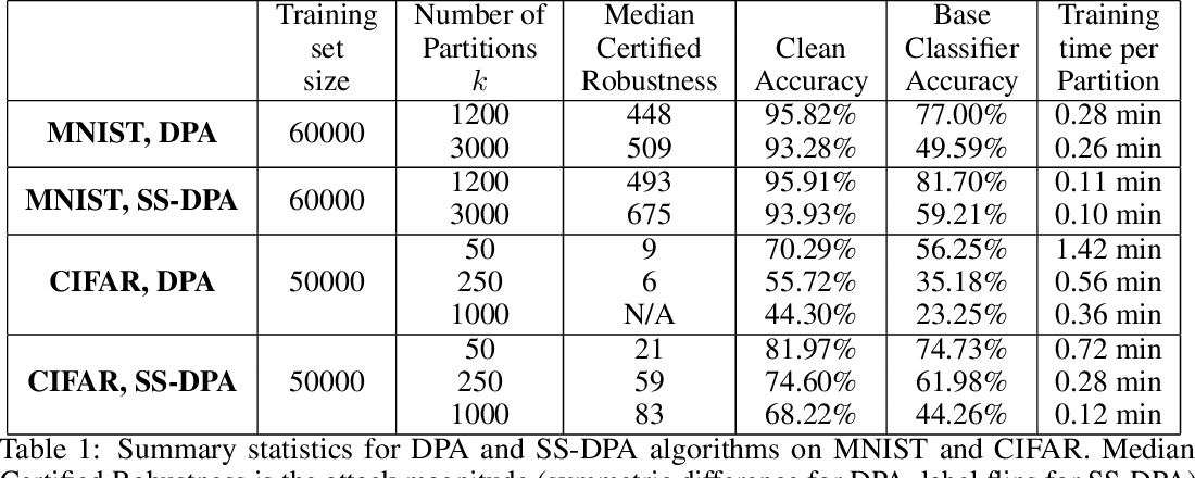 Figure 2 for Deep Partition Aggregation: Provable Defense against General Poisoning Attacks