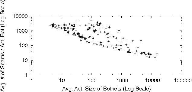 Figure 7 from Characterizing Botnets from Email Spam Records