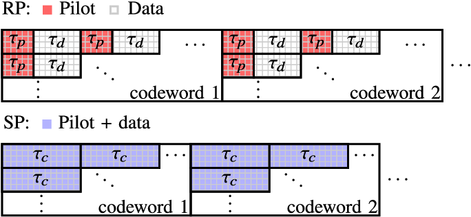 Figure 1 for Massive-MIMO Iterative Channel Estimation and Decoding (MICED) in the Uplink
