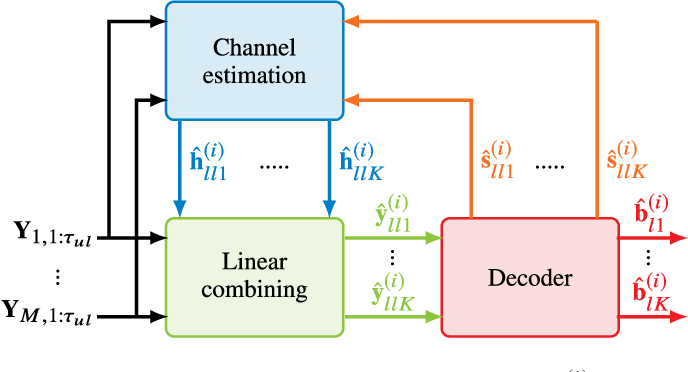 Figure 2 for Massive-MIMO Iterative Channel Estimation and Decoding (MICED) in the Uplink