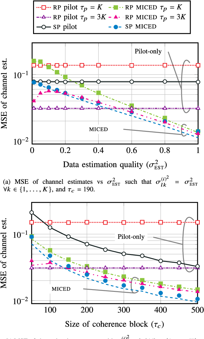 Figure 3 for Massive-MIMO Iterative Channel Estimation and Decoding (MICED) in the Uplink