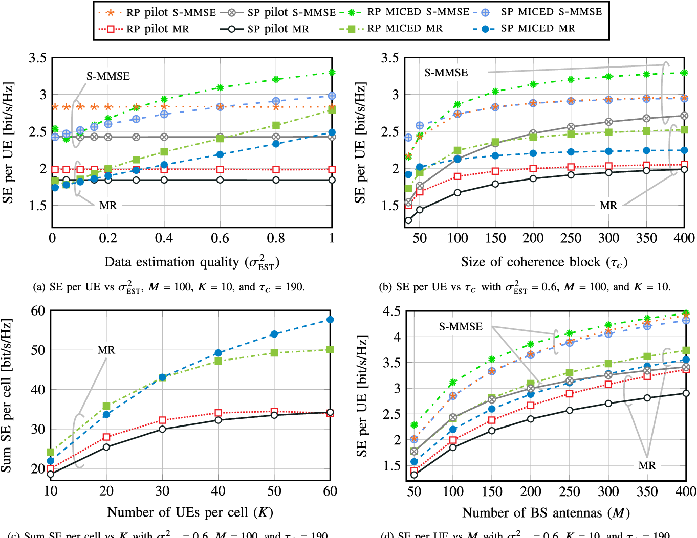 Figure 4 for Massive-MIMO Iterative Channel Estimation and Decoding (MICED) in the Uplink