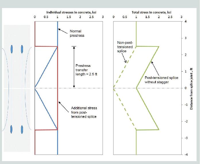PDF] Post-tensioned splice system for precast , prestressed concrete