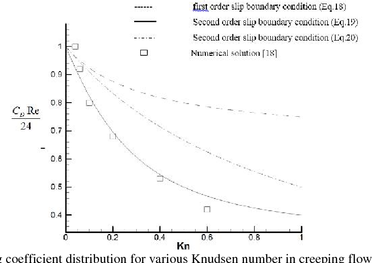 PDF] Numerical Simulation of Fluid Flow over a Ceramic Nanoparticle