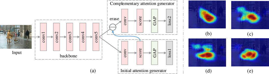 Figure 1 for Self-Erasing Network for Integral Object Attention