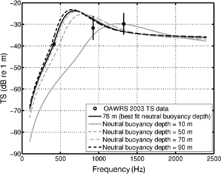 Figure 5 From Ocean Acoustic Waveguide Remote Sensing OAWRS Of