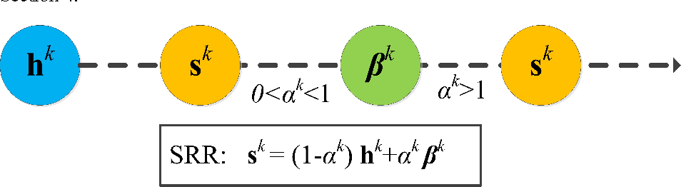 Figure 4 for Successive Ray Refinement and Its Application to Coordinate Descent for LASSO