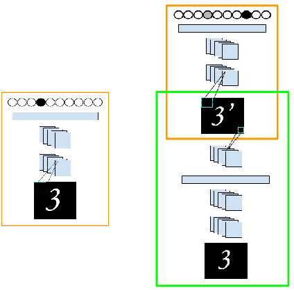 Figure 2 for Adversarial Transformation Networks: Learning to Generate Adversarial Examples