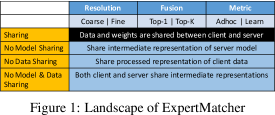 Figure 1 for ExpertMatcher: Automating ML Model Selection for Users in Resource Constrained Countries
