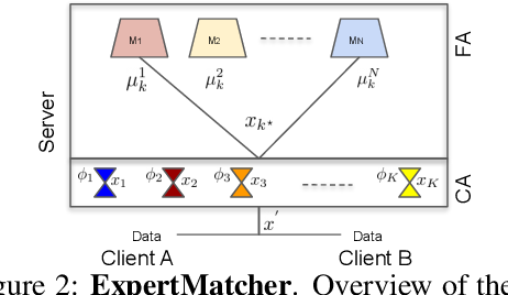 Figure 3 for ExpertMatcher: Automating ML Model Selection for Users in Resource Constrained Countries