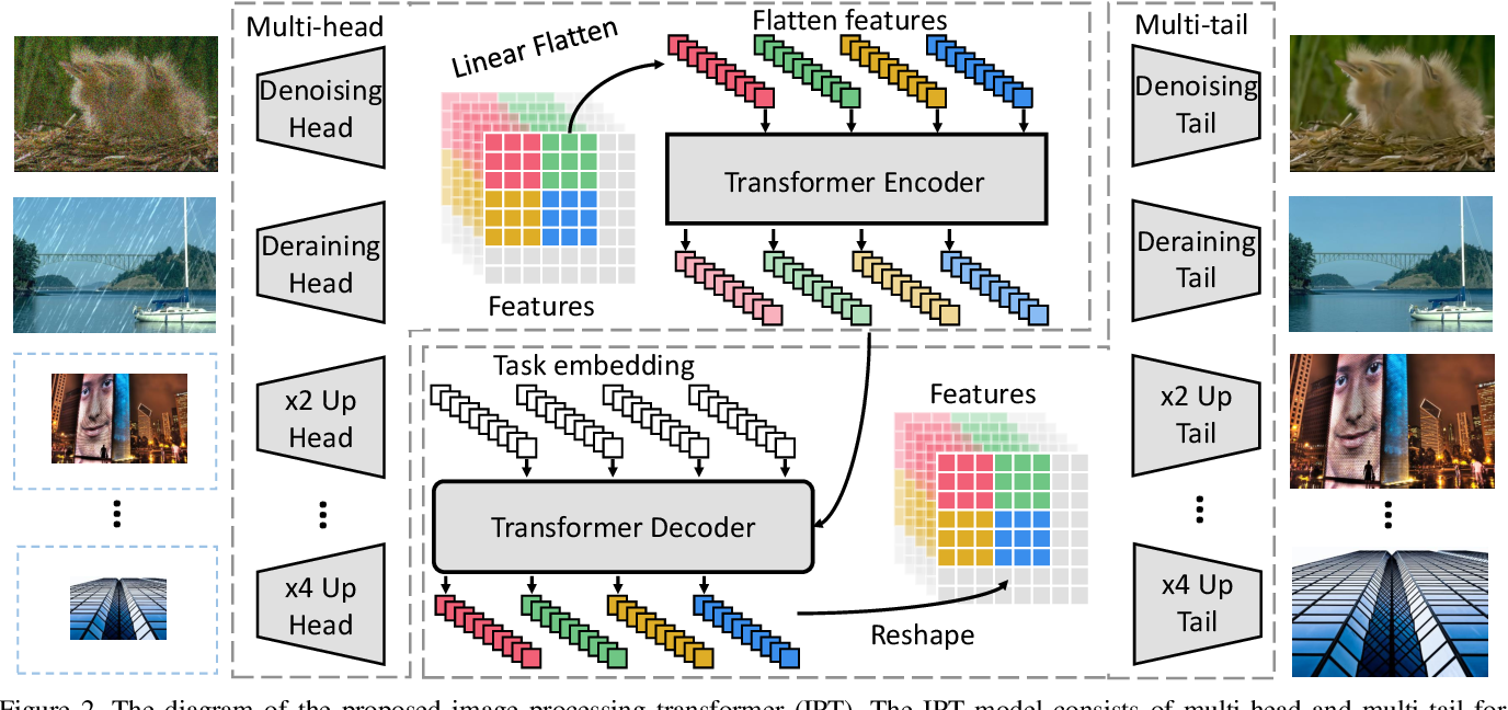 Figure 3 for Pre-Trained Image Processing Transformer