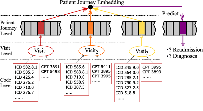 Figure 1 for BiteNet: Bidirectional Temporal Encoder Network to Predict Medical Outcomes