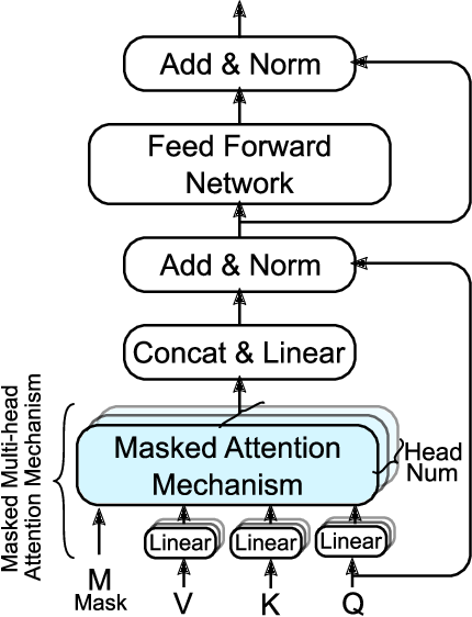 Figure 2 for BiteNet: Bidirectional Temporal Encoder Network to Predict Medical Outcomes