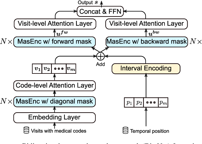 Figure 3 for BiteNet: Bidirectional Temporal Encoder Network to Predict Medical Outcomes