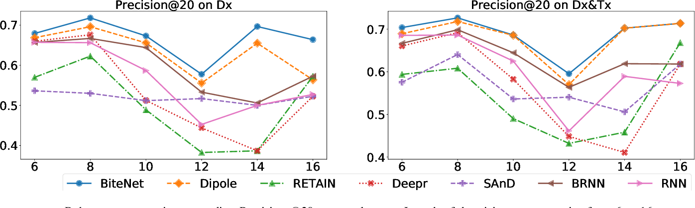 Figure 4 for BiteNet: Bidirectional Temporal Encoder Network to Predict Medical Outcomes
