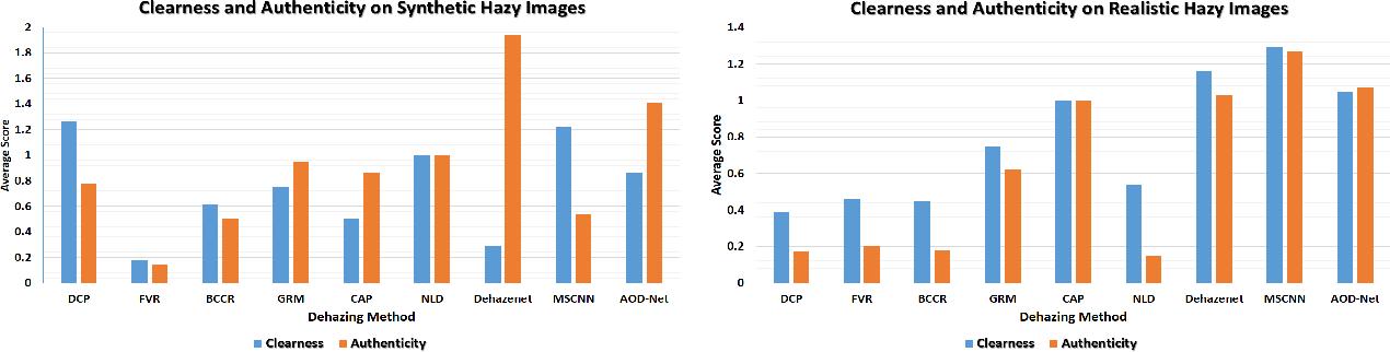 Figure 2 for Benchmarking Single Image Dehazing and Beyond