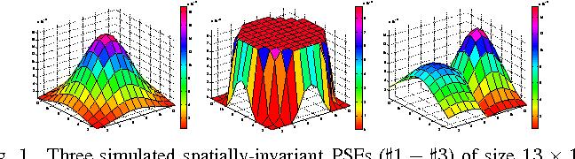 Figure 1 for A Robust Alternating Direction Method for Constrained Hybrid Variational Deblurring Model