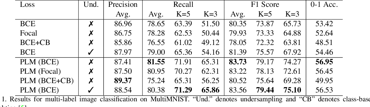 Figure 2 for PLM: Partial Label Masking for Imbalanced Multi-label Classification