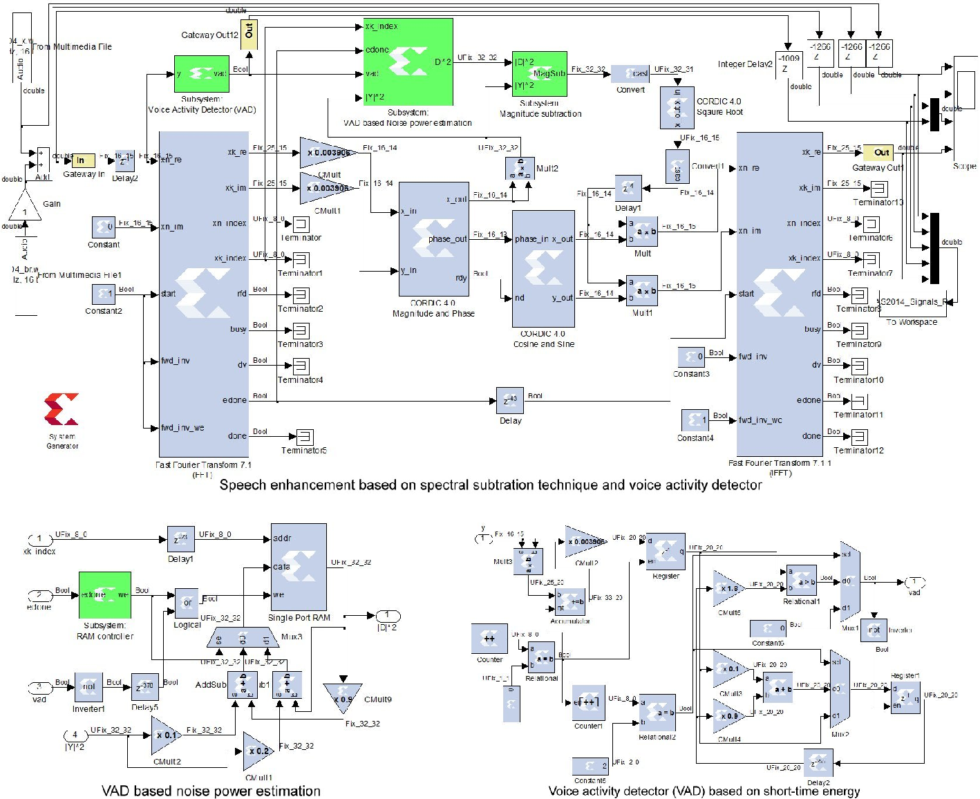 Figure 2 from FPGA implementation of voice activity detector