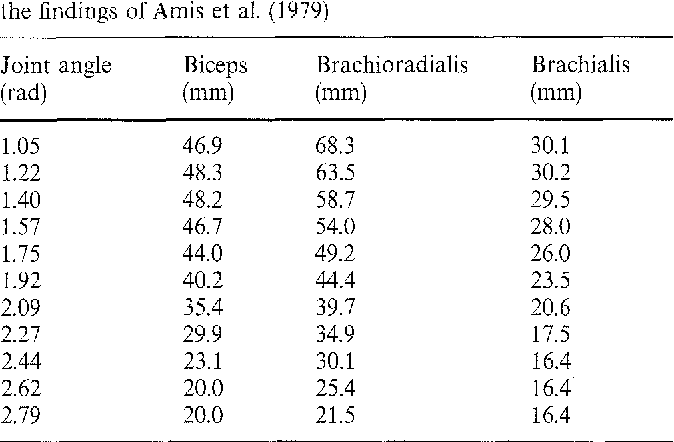 Table 1 from Force-length, torque-angle and EMG-joint angle
