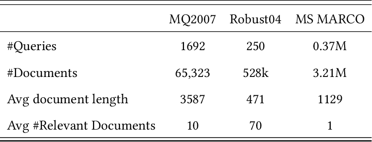 Figure 2 for Are Neural Ranking Models Robust?