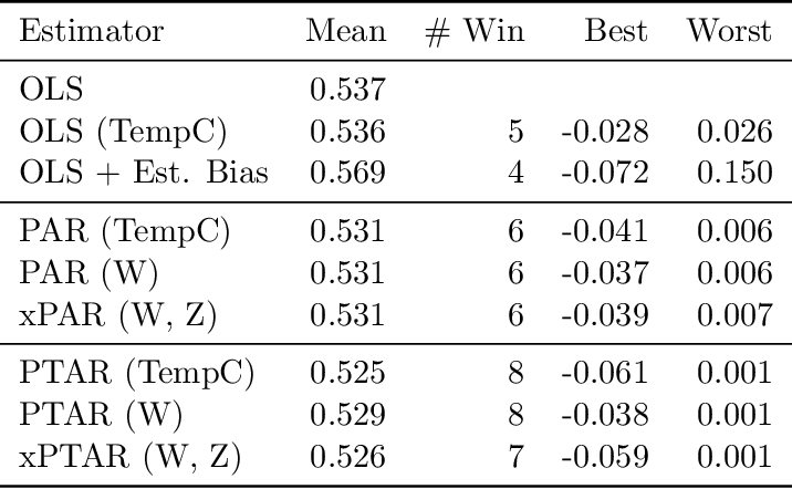 Figure 2 for Regularizing towards Causal Invariance: Linear Models with Proxies
