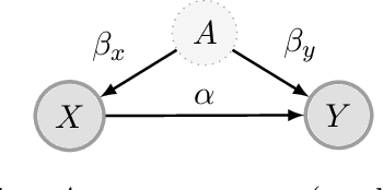 Figure 1 for Regularizing towards Causal Invariance: Linear Models with Proxies