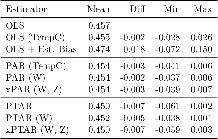 Figure 4 for Regularizing towards Causal Invariance: Linear Models with Proxies