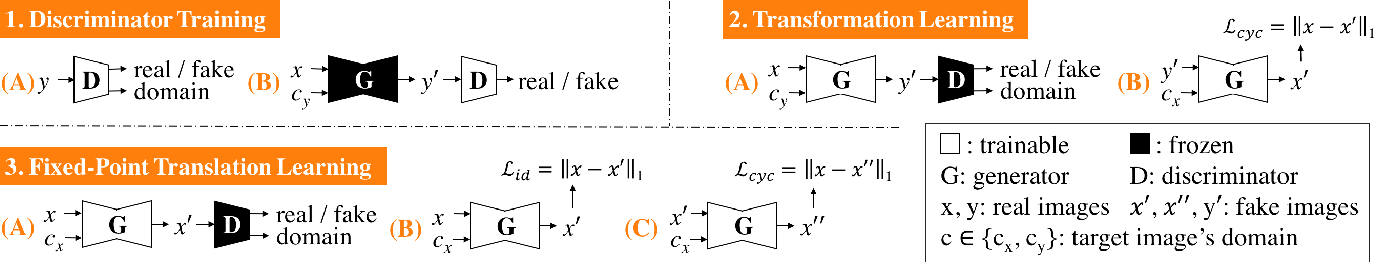 Figure 2 for Learning Fixed Points in Generative Adversarial Networks: From Image-to-Image Translation to Disease Detection and Localization