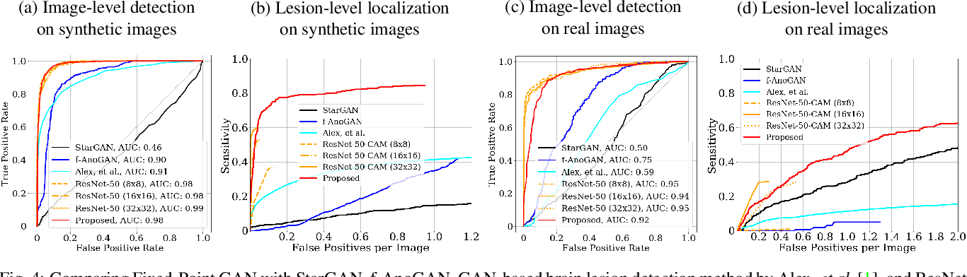 Figure 3 for Learning Fixed Points in Generative Adversarial Networks: From Image-to-Image Translation to Disease Detection and Localization