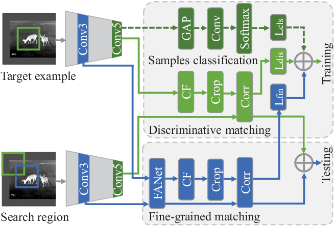Figure 1 for Multi-Task Driven Feature Models for Thermal Infrared Tracking