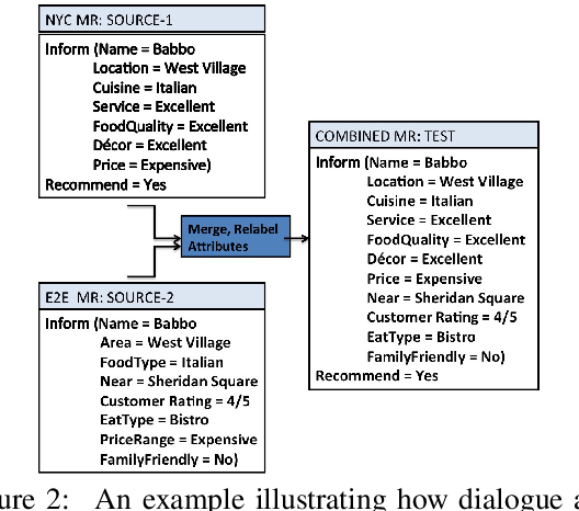 Figure 3 for Learning from Mistakes: Combining Ontologies via Self-Training for Dialogue Generation
