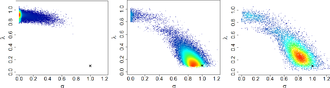 Figure 3 for Pseudo-Marginal Hamiltonian Monte Carlo
