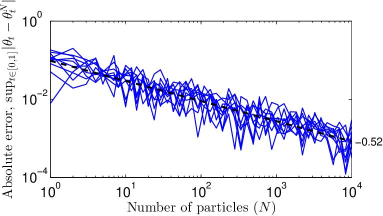 Figure 1 for Pseudo-Marginal Hamiltonian Monte Carlo