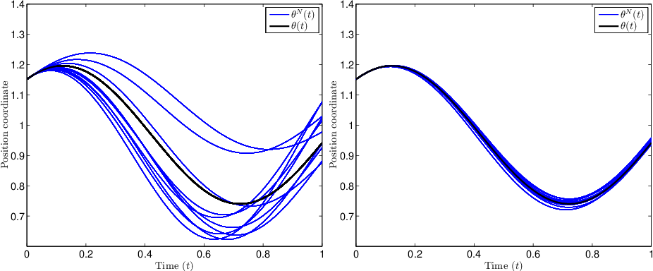 Figure 2 for Pseudo-Marginal Hamiltonian Monte Carlo
