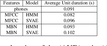 Figure 3 for Bayesian Models for Unit Discovery on a Very Low Resource Language