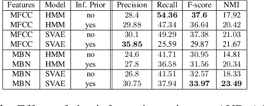 Figure 4 for Bayesian Models for Unit Discovery on a Very Low Resource Language