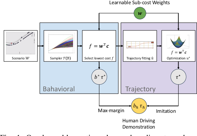 Figure 1 for Jointly Learnable Behavior and Trajectory Planning for Self-Driving Vehicles