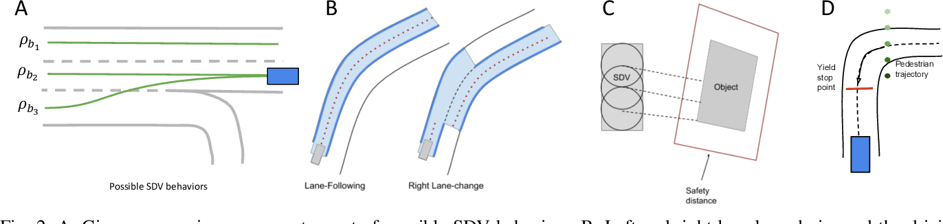 Figure 2 for Jointly Learnable Behavior and Trajectory Planning for Self-Driving Vehicles