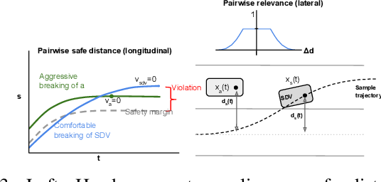 Figure 3 for Jointly Learnable Behavior and Trajectory Planning for Self-Driving Vehicles