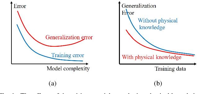 Figure 1 for Bounding Data-driven Model Errors in Power Grid Analysis
